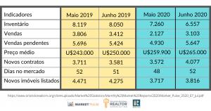 indicadores do mercado imobiliário de maio e junho