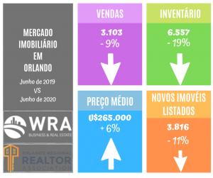 comparação entre os indicadores de junho de 2019 e de 2020
