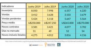 indicadores do mercado imobiliário em relação a junho e julho de 2019, junho e julho de 2020