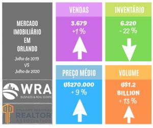 comparação entre o mercado imobiliário de orlando