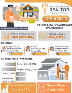 Indicativos do preço médio, inventário e vendas do mercado imobiliário de orlando em setembro de 2020