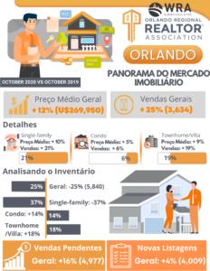 Parametros do mercado imobiliário de Orlando em Outubro