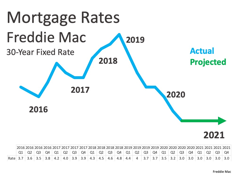 uma das razões para se manter otimista sobre o mercado imobiliário em 2021