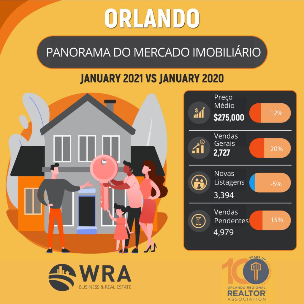 Panorama do mercado imobiliário de Orlando em Janeiro de 2021 mostrando a redução do número de casas disponíveis no mercado