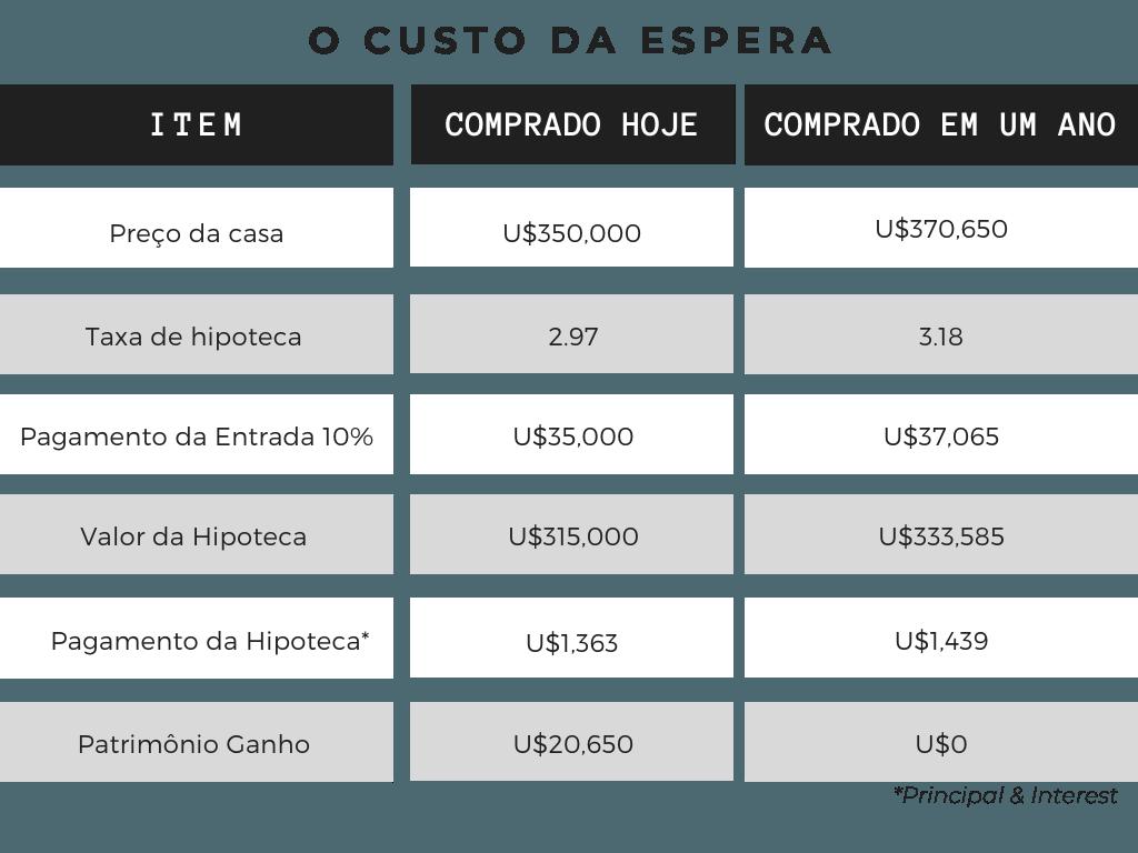 Tabela avaliando valores entre comprar uma casa agora ou no próximo ano