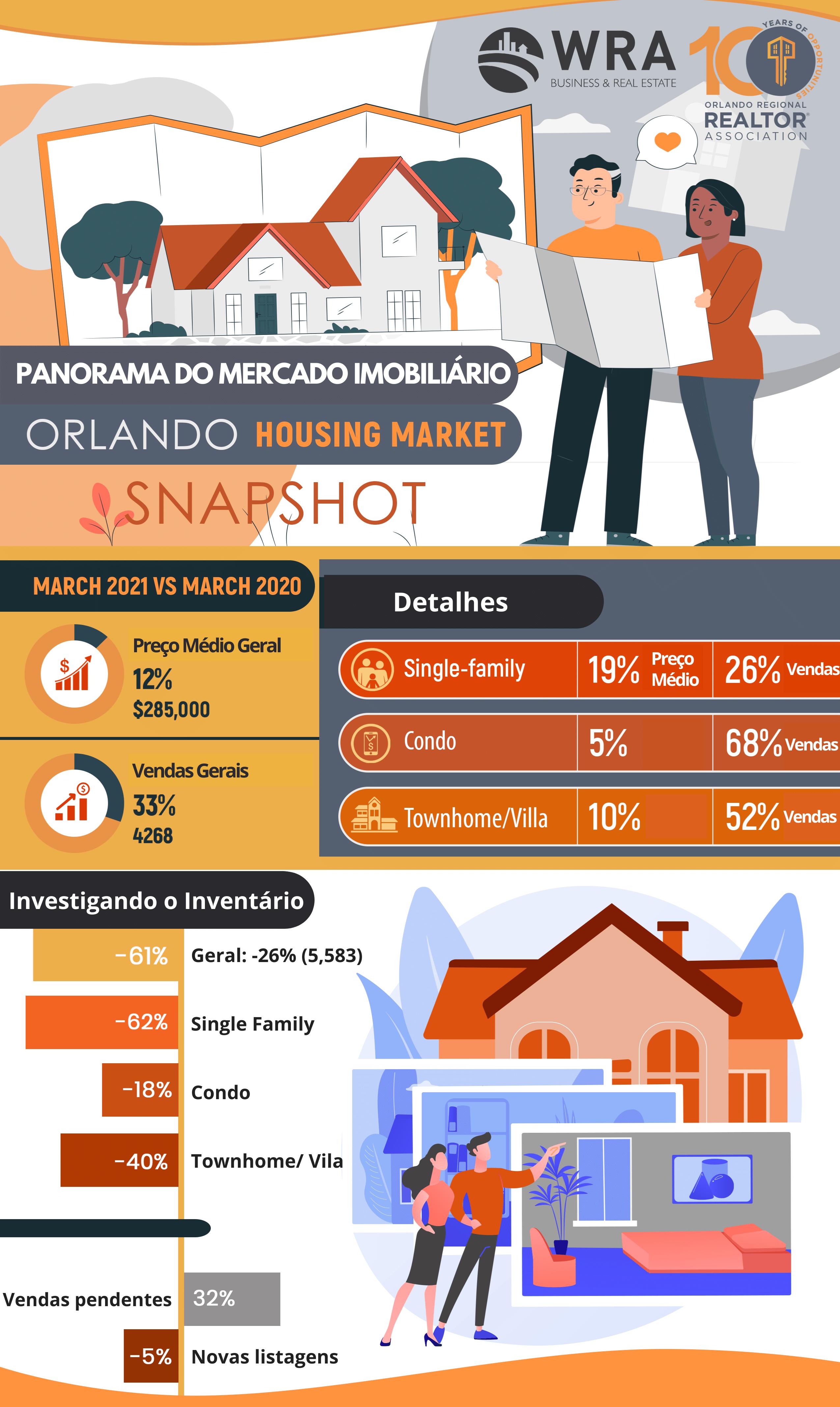 Panorama do Mercado Imobiliário de Orlando em Março de 2021