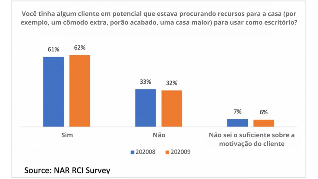 Porcentagem de clients que procuram casas maiores e recursos para o homeoffice