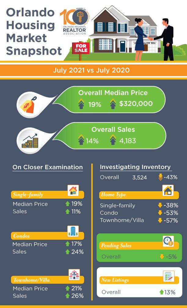 Mercado Imobiliário de Orlando Relatório de Julho